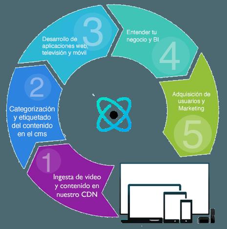 OTT Workflow